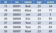 常见 SQL 语句的加锁分析