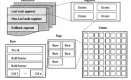 MYSQL Innodb逻辑存储结构