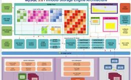 MySQL InnoDB历史发展