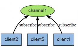 Redis订阅与发布机制