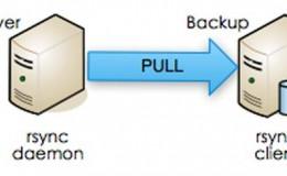 详解rsync服务以及搭建备份服务器