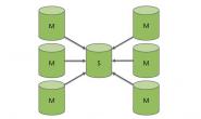 深入理解MySQL多源复制(二)