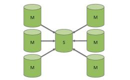 深入理解MySQL多源复制(一)