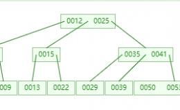 MySQL索引为什么使用B+树?