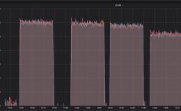 TiDB 5.0 VS MySQL 8.0 性能对比测试