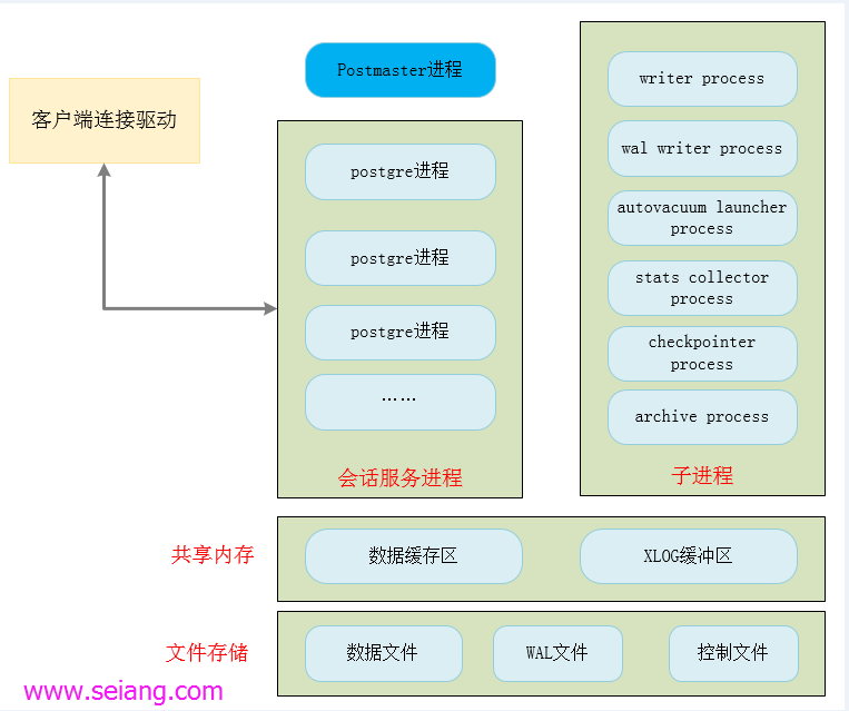 PostgreSQL体系架构(一)