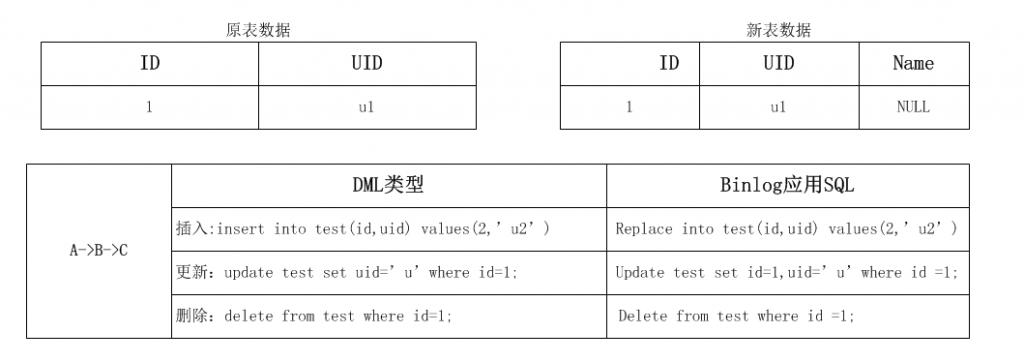 Online DDL 工具 gh-ost原理(二)