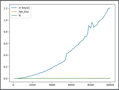 Python判断键是否存在于字典方法:has_key()和in、dict.keys()的性能方面的差异